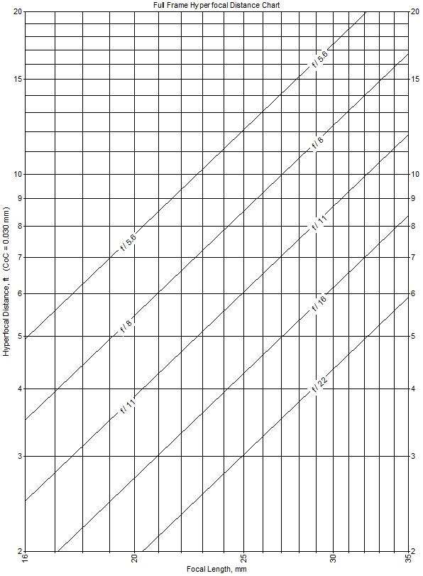 hyperfocal chart